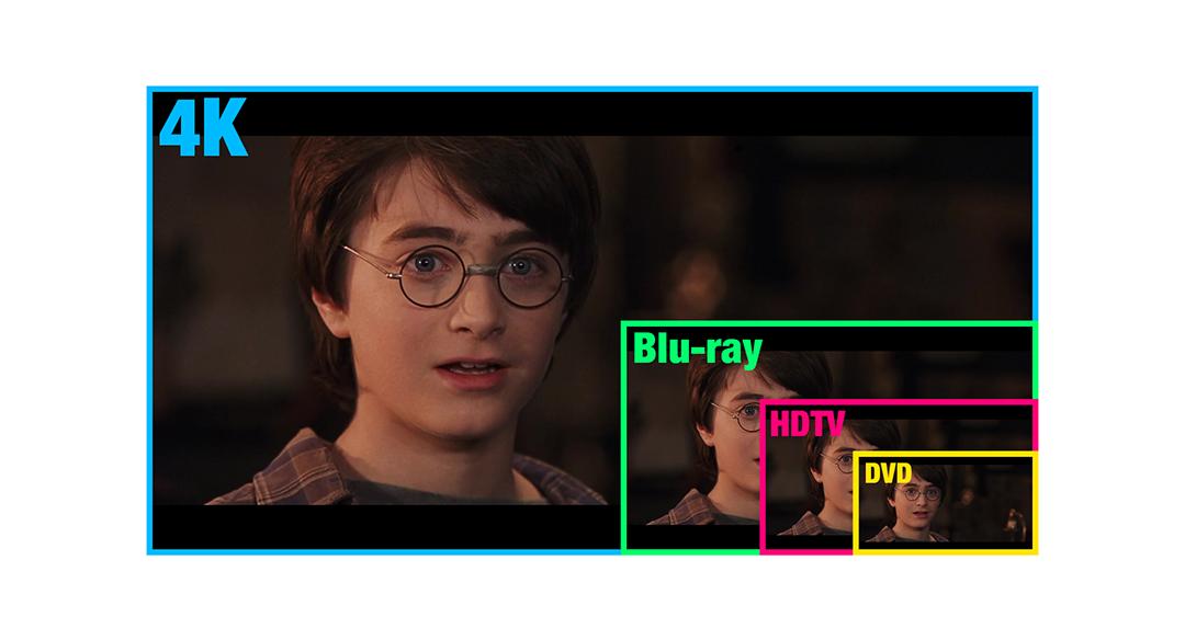 Uma montagem mostra quatro imagens, cada uma de um tamanho diferente. A maior, representando a resolução 4K, é três vezes maior que a menor, que representa a resolução dos Blu-rays, que por sua vez é duas vezes maior que a resolução da HDTV, que é suas vezes maior que a dos DVDs.
